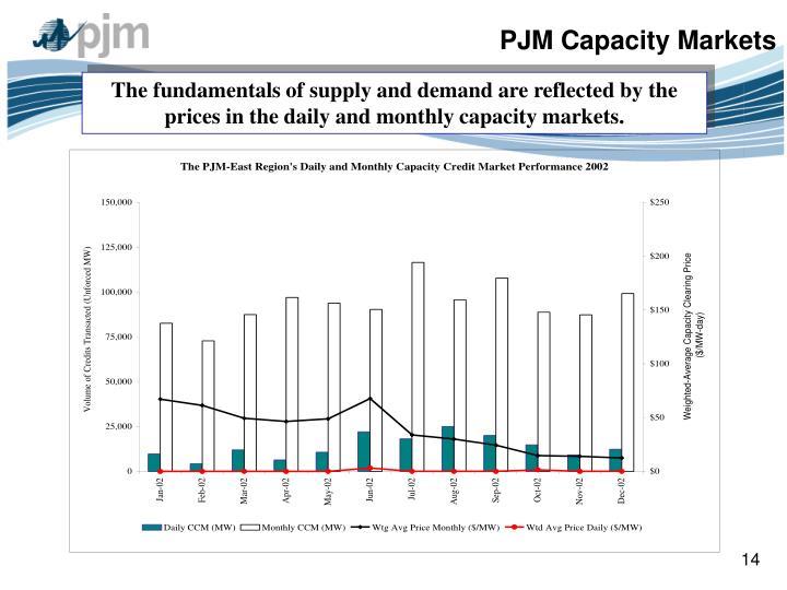 PJM Capacity Markets