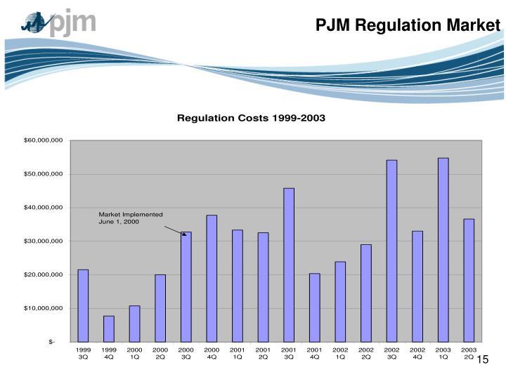 PJM Regulation Market