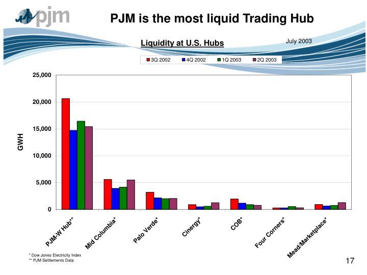 PJM is the most liquid Trading Hub