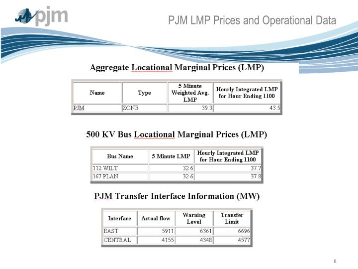 PJM LMP Prices and Operational Data