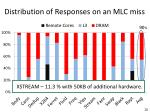 distribution of responses on an mlc miss