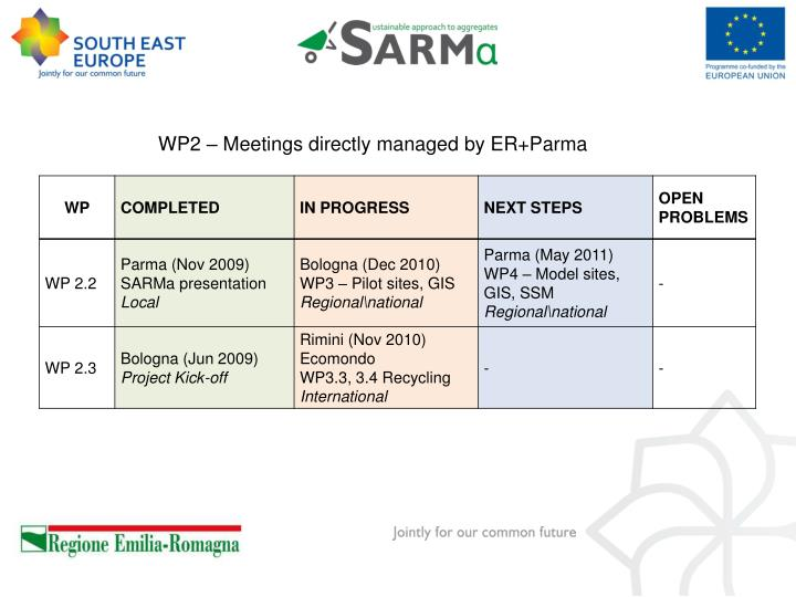 WP2 – Meetings directly managed by ER+Parma