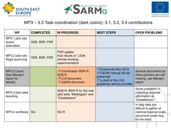 WP3 – 3.3 Task coordination (dark colors); 3.1, 3.2, 3.4 contributions