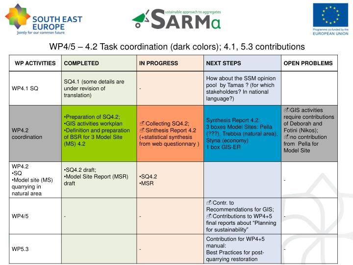 WP4/5 – 4.2 Task coordination (dark colors); 4.1, 5.3 contributions