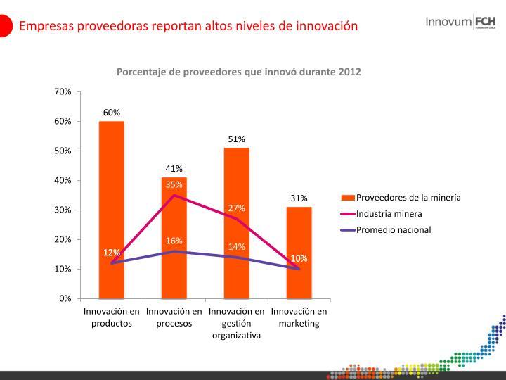 Empresas proveedoras reportan altos niveles de innovación