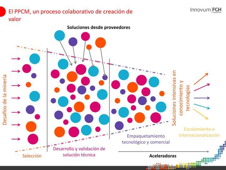 El PPCM, un proceso colaborativo de creación de valor