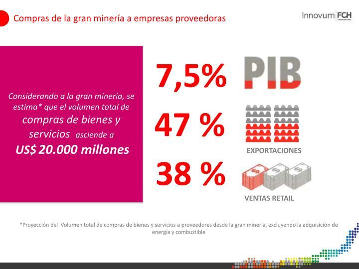Compras de la gran minería a empresas proveedoras