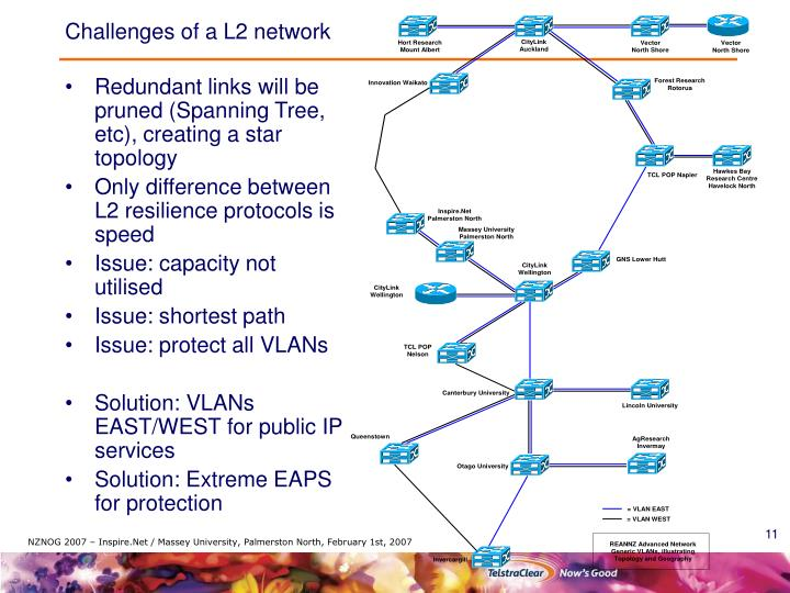 Challenges of a L2 network