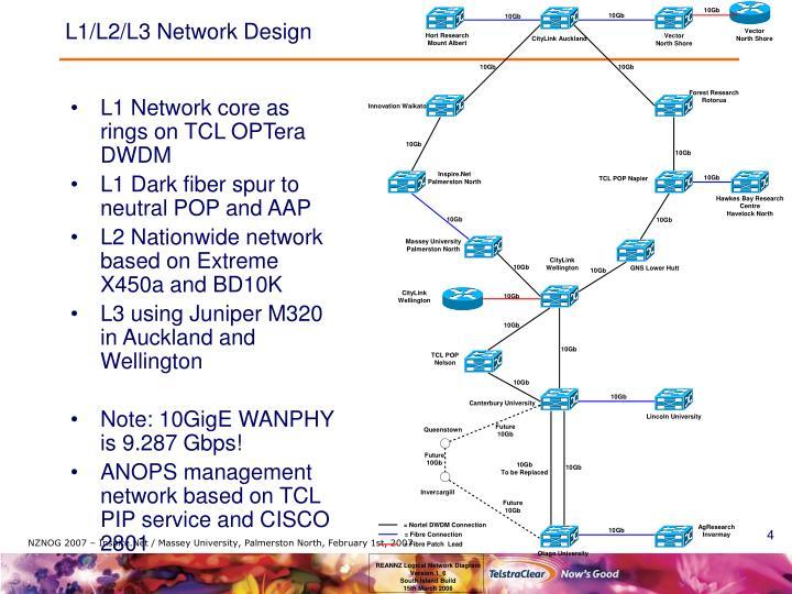 L1/L2/L3 Network Design