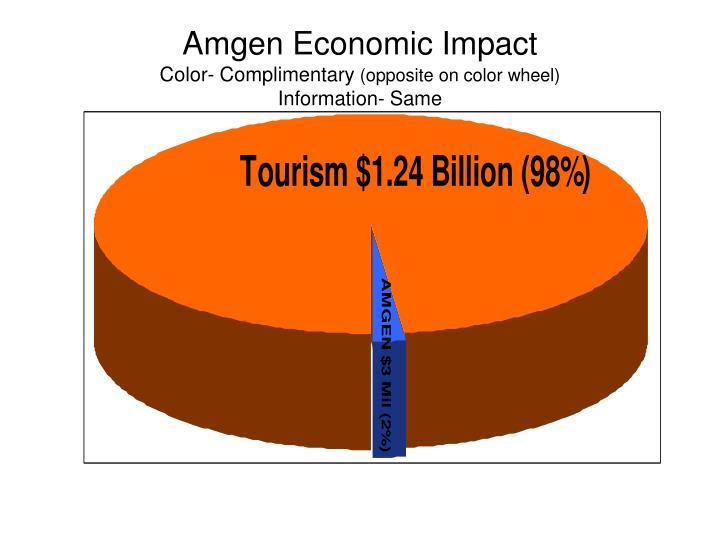 Amgen Economic Impact
