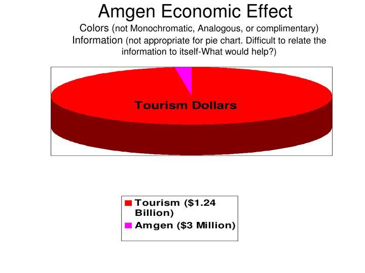 Amgen Economic Effect