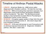 timeline of anthrax postal attacks