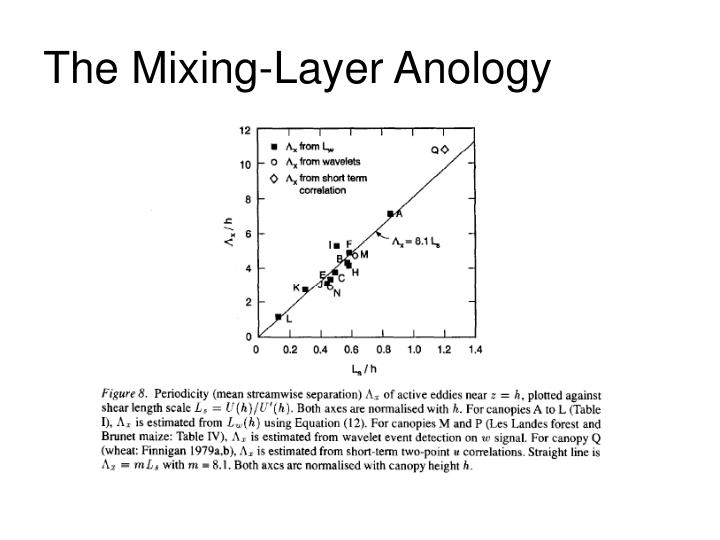 The Mixing-Layer Anology