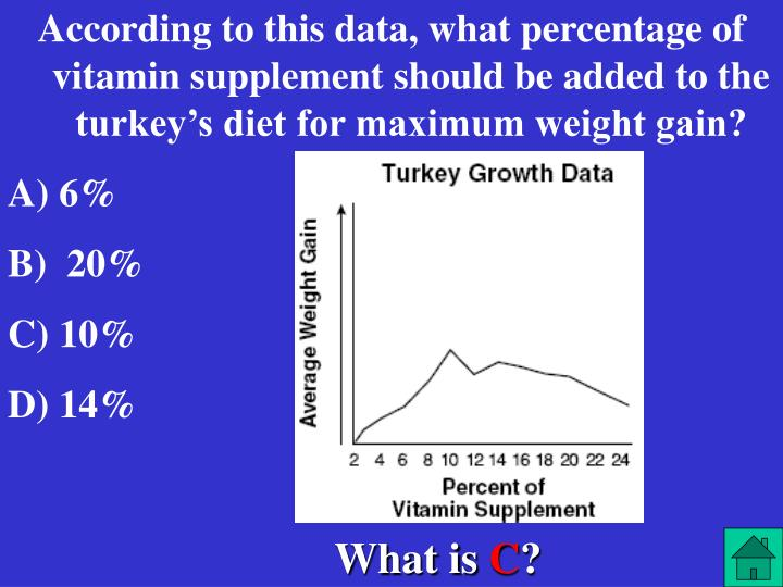 According to this data, what percentage of vitamin supplement should be added to the turkey's diet for maximum weight gain?