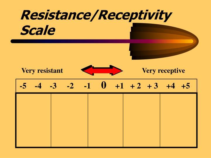 Very resistant