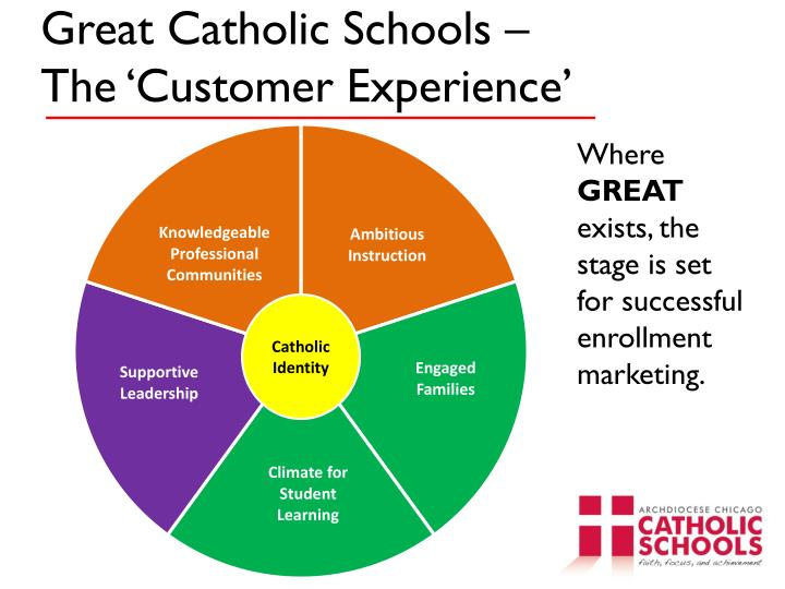Great catholic schools the customer experience