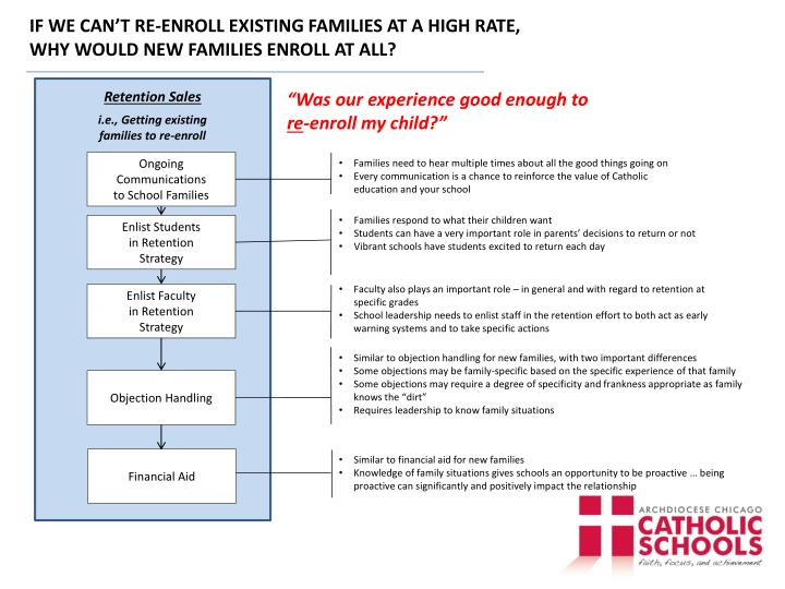 IF WE CAN'T RE-ENROLL EXISTING FAMILIES AT A HIGH RATE,
