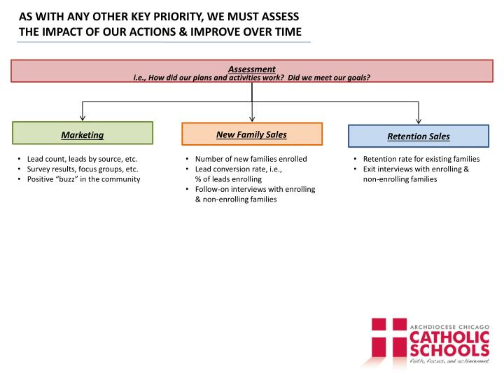 AS WITH ANY OTHER KEY PRIORITY, WE MUST ASSESS