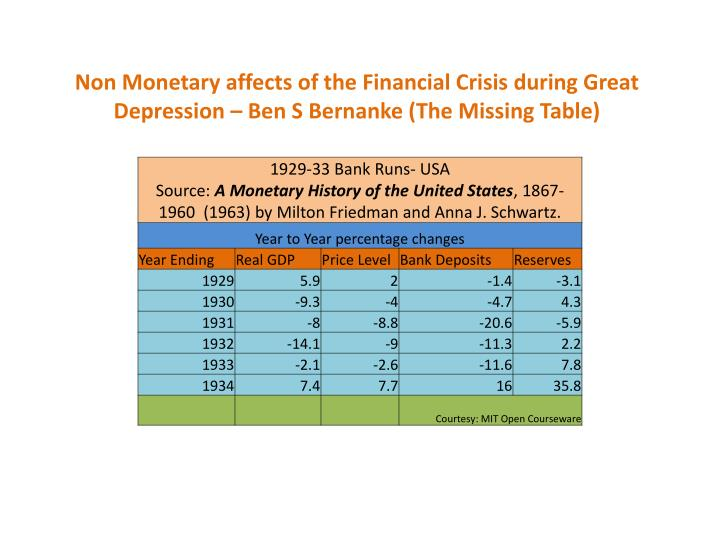Non Monetary affects of the Financial Crisis during Great Depression – Ben S Bernanke