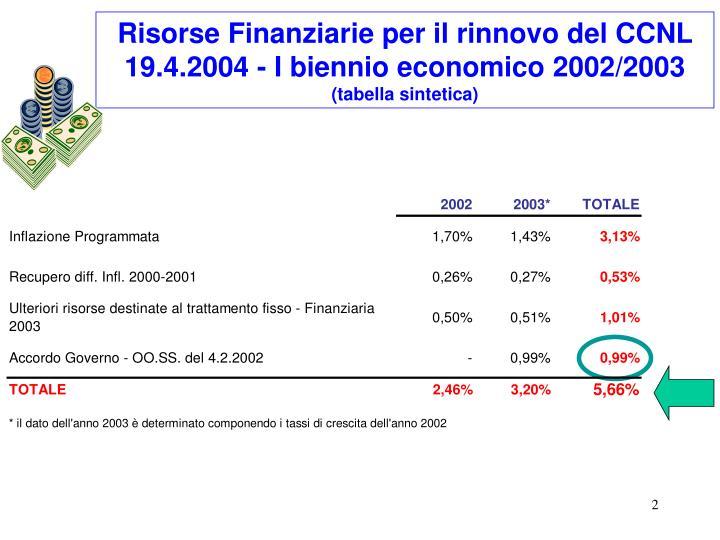 Risorse Finanziarie per il rinnovo del CCNL 19.4.2004 - I biennio economico 2002/2003