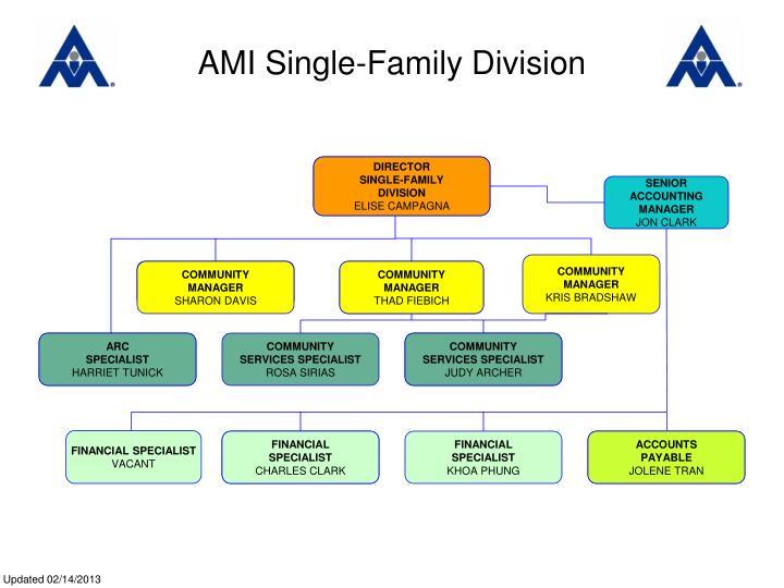 AMI Single-Family Division