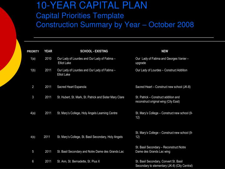 10 year capital plan capital priorities template construction summary by year october 2008