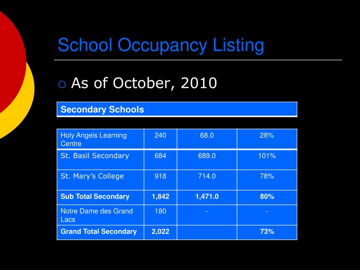 School Occupancy Listing
