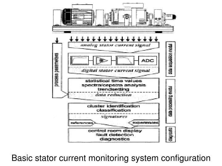 Basic stator current monitoring system configuration