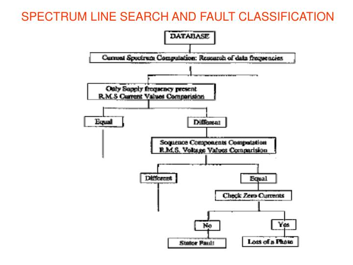 SPECTRUM LINE SEARCH AND FAULT CLASSIFICATION