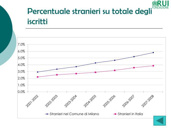 Percentuale stranieri su totale degli iscritti