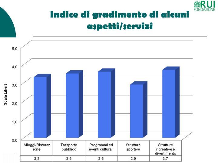 Indice di gradimento di alcuni aspetti/servizi