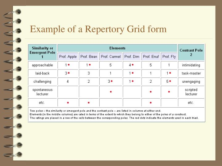 Example of a Repertory Grid form