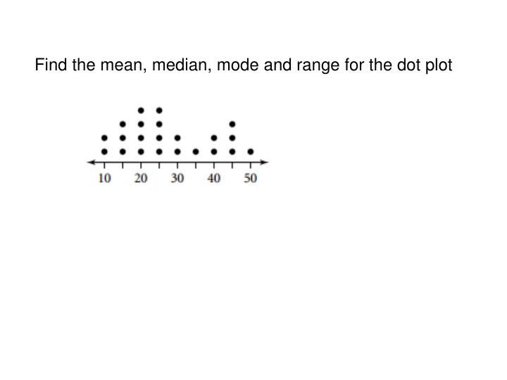 Find the mean, median, mode and range for the dot plot