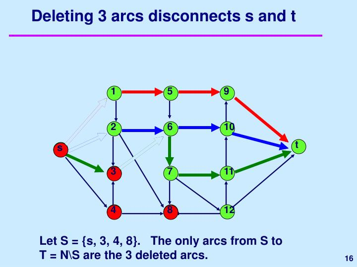 Deleting 3 arcs disconnects s and t