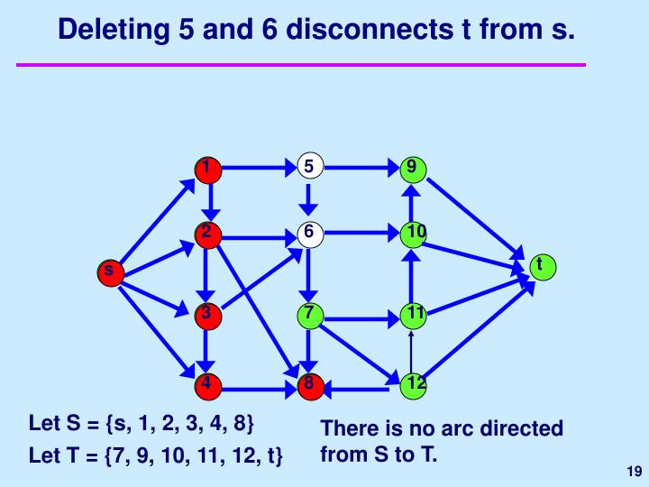 Deleting 5 and 6 disconnects t from s.