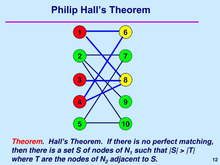 Philip Hall's Theorem
