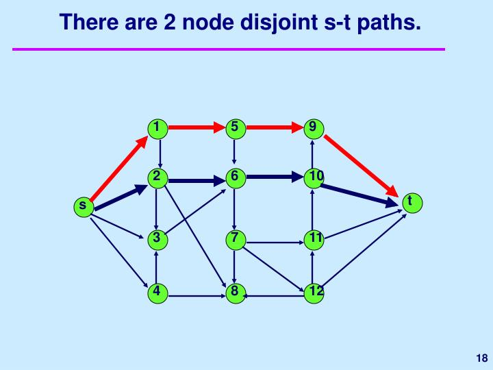 There are 2 node disjoint s-t paths.
