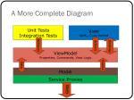 a more complete diagram