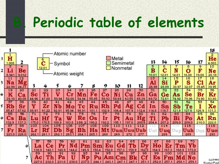 B. Periodic table of elements