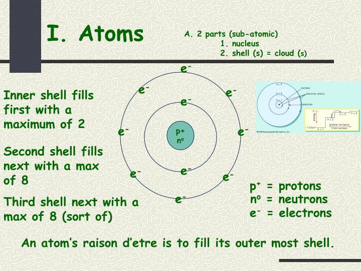 I atoms