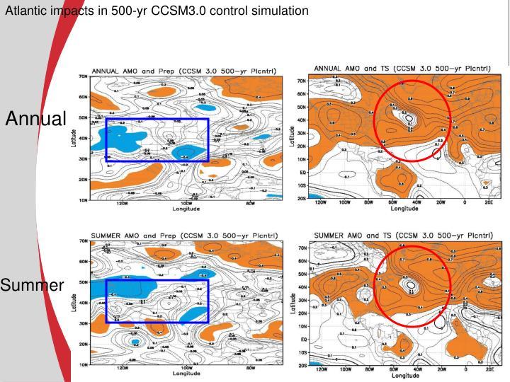 Atlantic impacts in 500-yr CCSM3.0 control simulation
