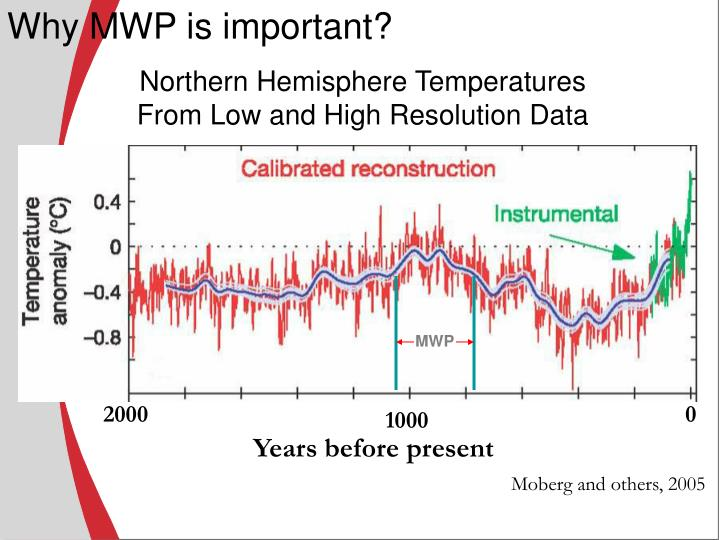Why MWP is important?