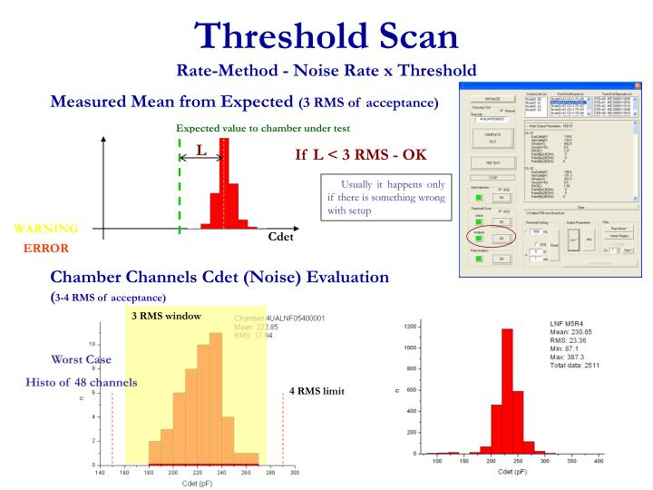 Threshold Scan