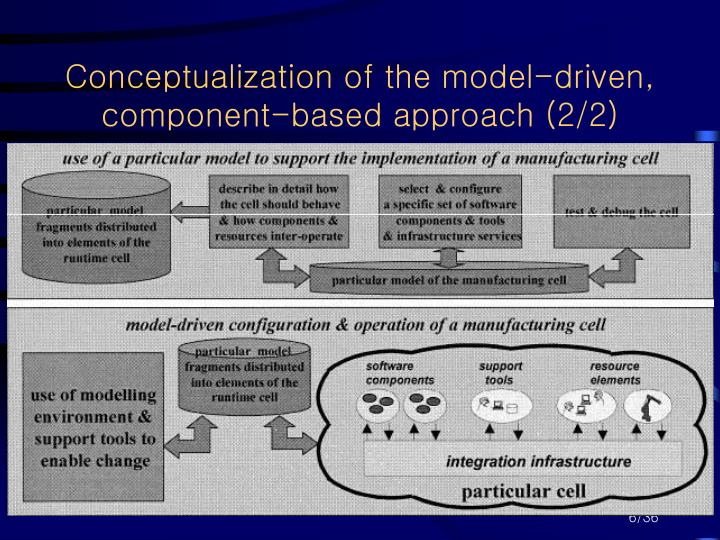 Conceptualization of the model-driven, component-based approach (2/2)