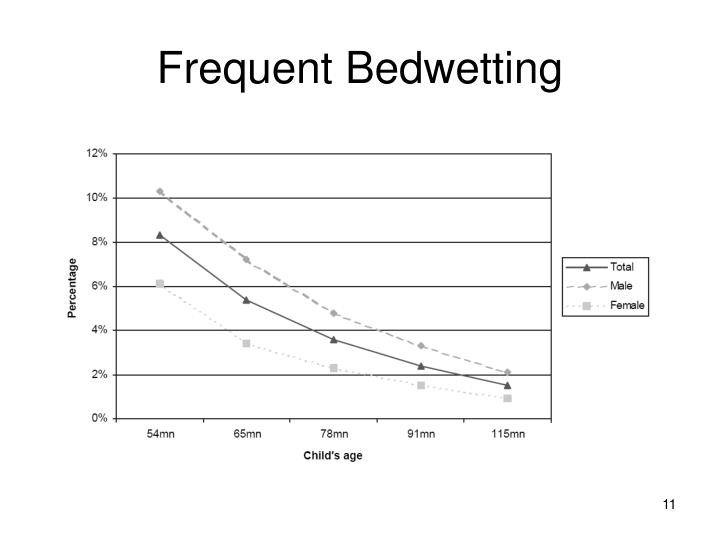 Frequent Bedwetting