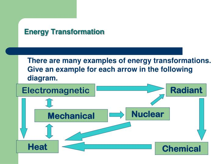 energy transformation1 n ppt conservation of energy powerpoint presentation id 5487883
