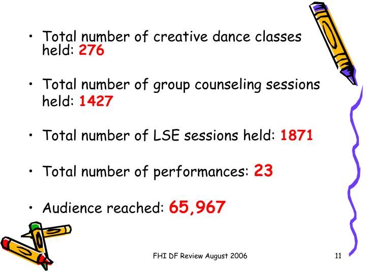 Total number of creative dance classes held:
