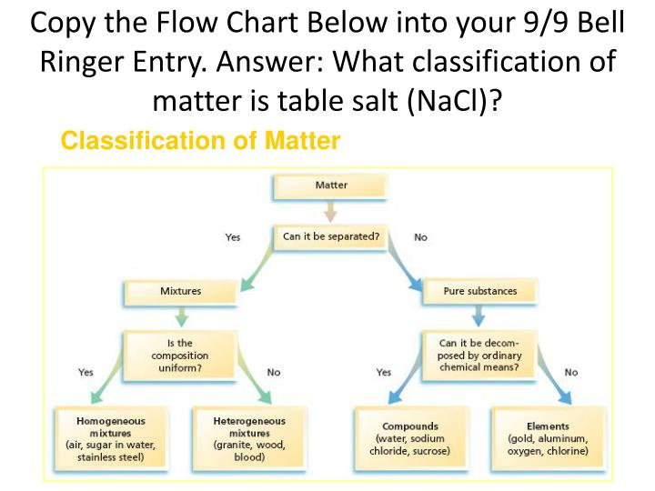 Copy the Flow Chart Below into your 9/9 Bell Ringer Entry. Answer: What classification of matter is table salt (