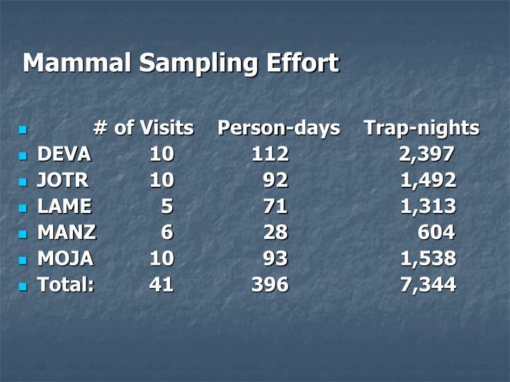Mammal Sampling Effort