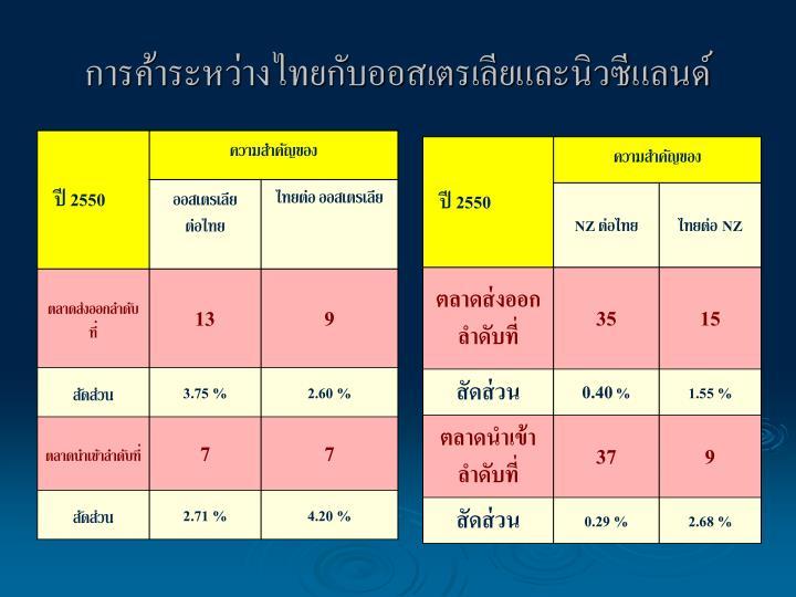 การค้าระหว่างไทยกับออสเตรเลียและนิวซีแลนด์